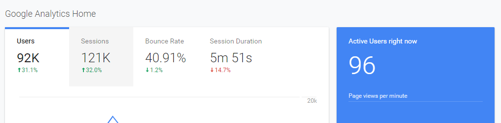 Example Google Analytics dashboard